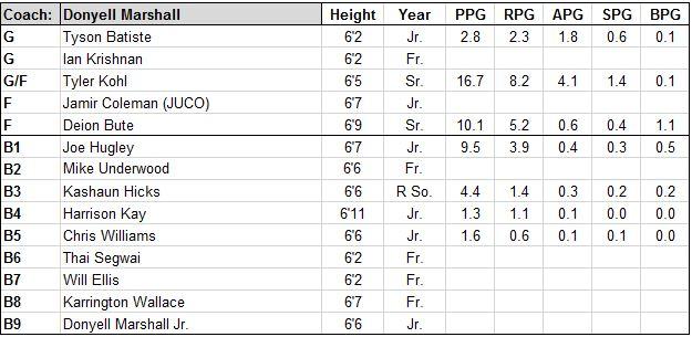 central conn roster.JPG