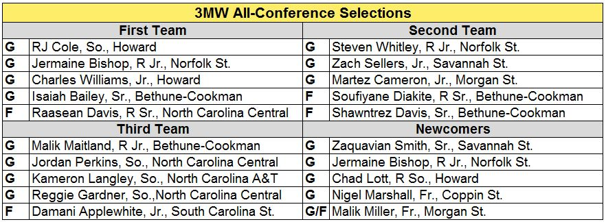 MEAC all conf.JPG