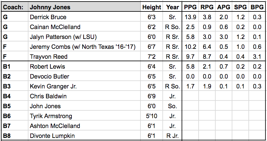 Texas Southern roster.png