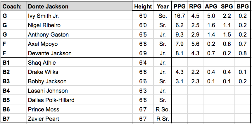 Grambling State roster.png