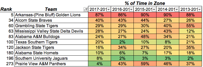 SWAC Zone frequency.png