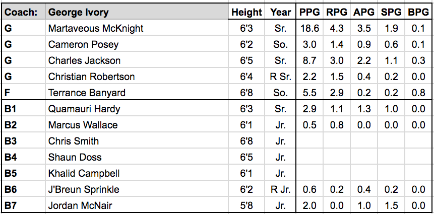 Pine Bluff roster.png