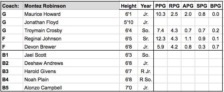 Alcorn State roster.png