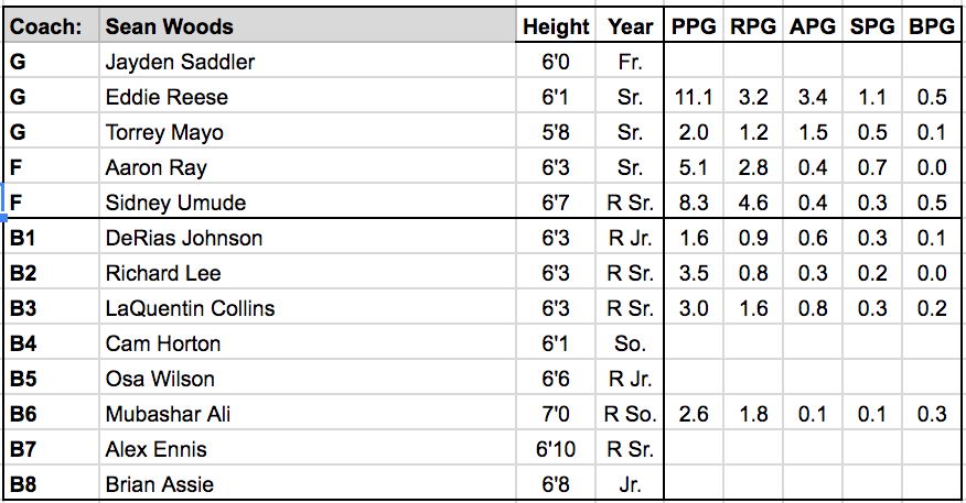 Southern roster.png