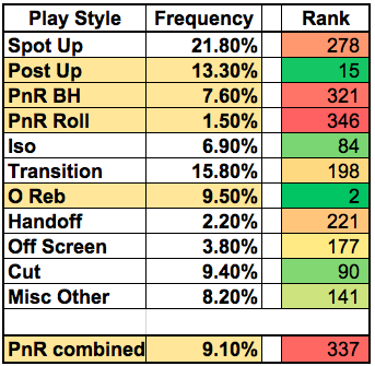 Southern play type breakdown.png