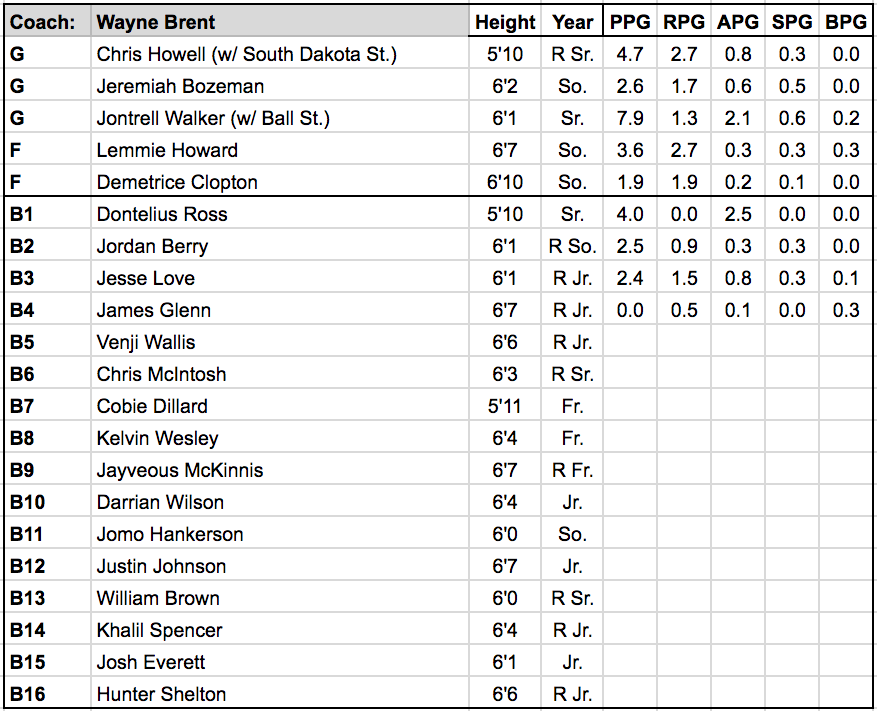 Jackson State roster.png