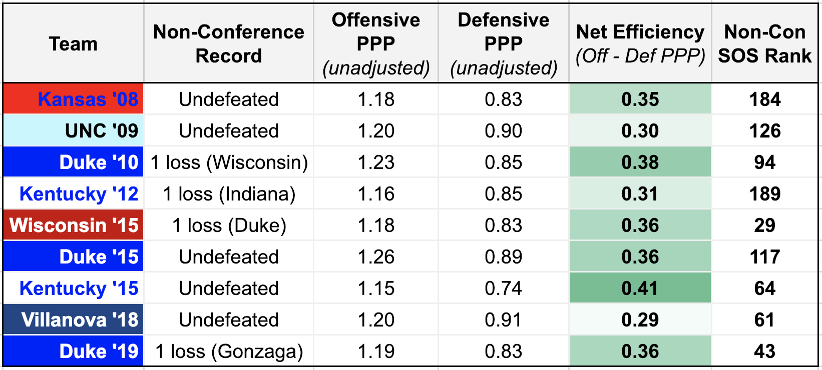 Data above represents non-conference games only, including record, offensive and defensive points per possession ('PPP') and overall strength of schedule (per kenpom.com)