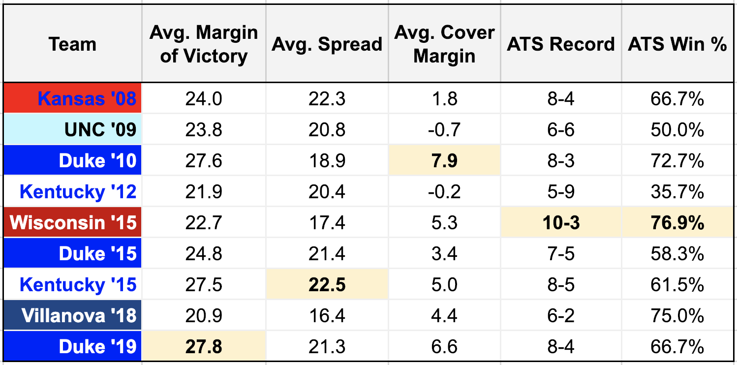 Data above represents non-conference games only, including average margin of victory, average spread value, average margin of cover, as well as each team's ATS record and win percentage (per thelogicalapproach.com and teamrankings.com). Highlighted cells indicate max, highest or 'best' value for each column.