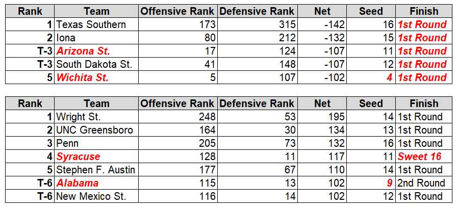 Woof. Not a good year to be a lopsided offensive squad. Gregg Marshall's Wichita team was uncharacteristically poor on defense last season and it cost them against Marshall.