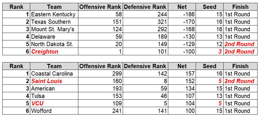 2014 Creighton had the best offense in the country, but a defense that ranked outside of the top 100 cost the Jays against the 6-seeded Baylor Bears.
