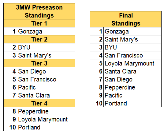 Wcc final standings 2019.PNG