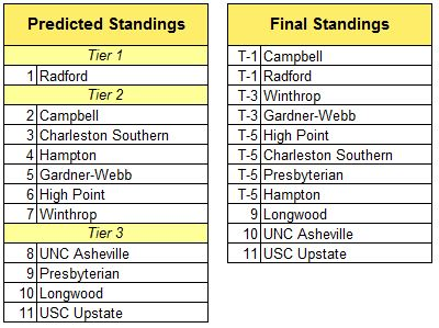 big south standings.JPG