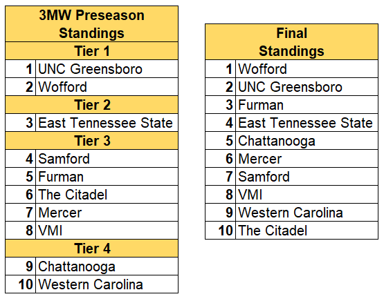 SoCon final standings 2019.PNG