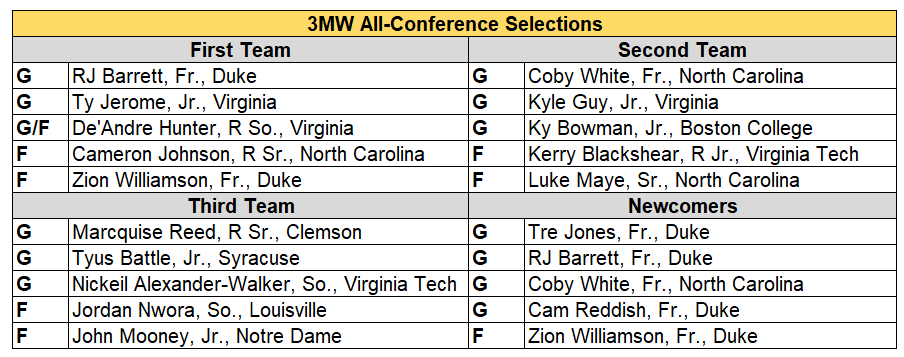 acc all conf 2019.PNG