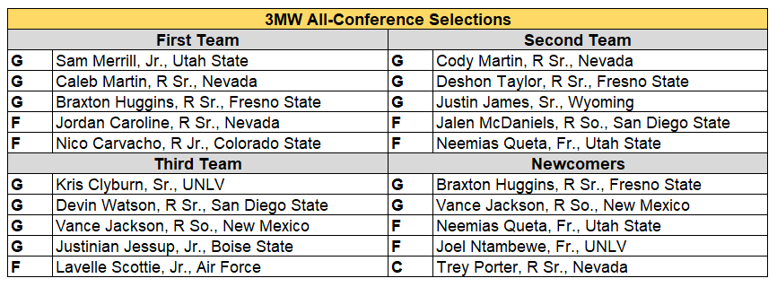 MWC all conf 2019 final.PNG