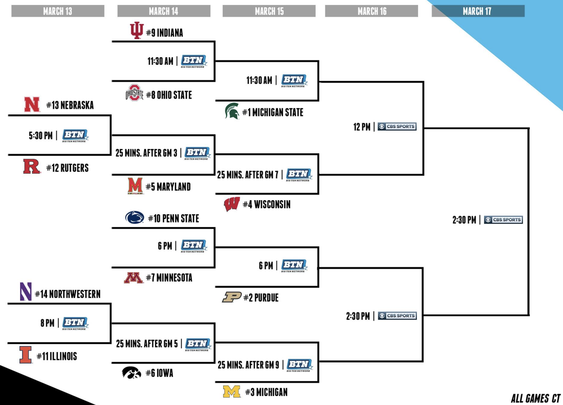 Big Ten bracket.png