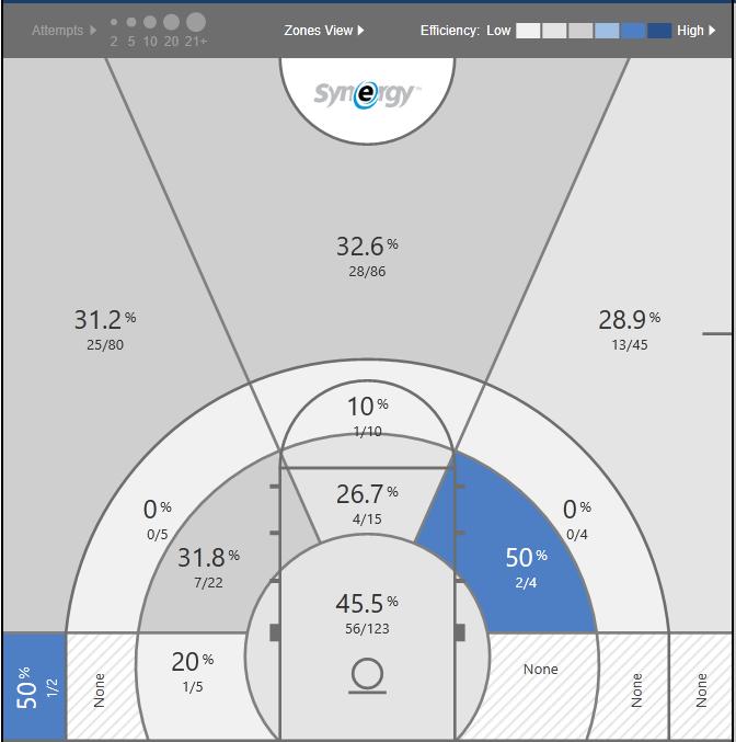 Gibbs 2018-19 shot chart.PNG
