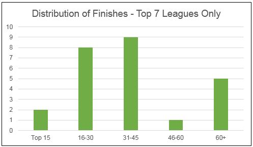 distr of finishes - top 7 leagues.JPG