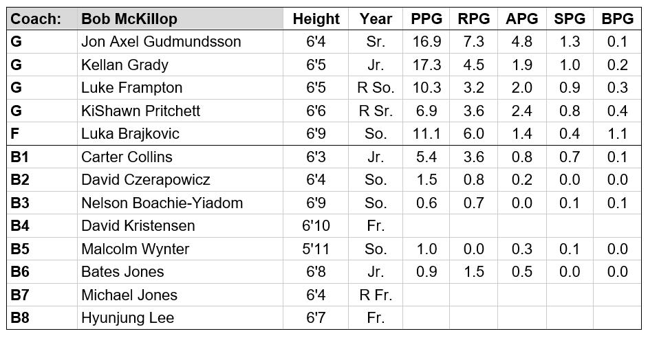 davidson roster pic v2.PNG