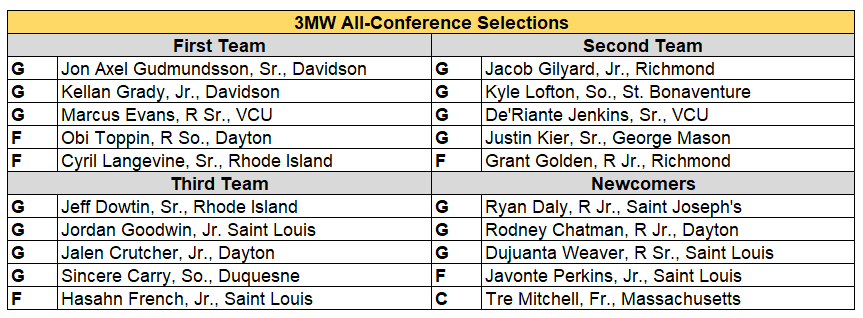 A-10 all conf 19-20.PNG