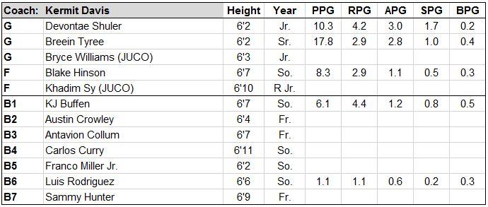 mississippi roster.JPG