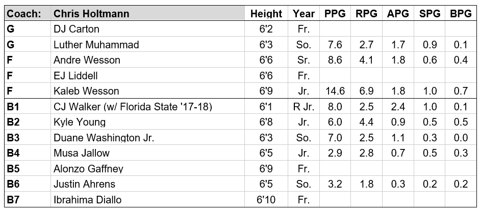 ohio st roster 19-20.PNG