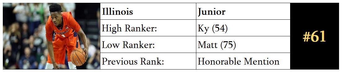 Top 100 Players 2019-20 — Three-Man-Weave