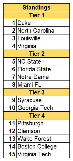 ACC 2019-20 Preview — Three-Man-Weave