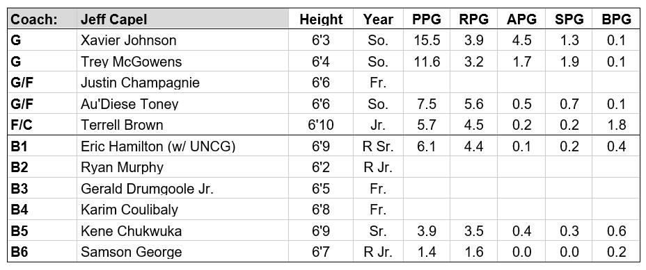 pitt roster 19-20.PNG