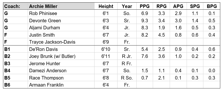 indiana roster 19-20.PNG