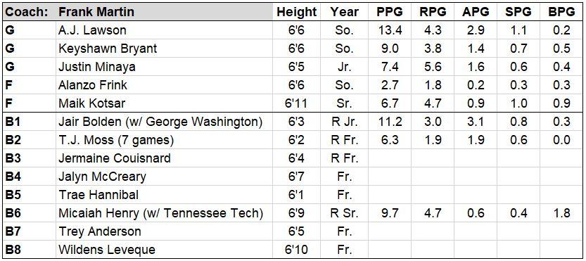 south car roster.JPG