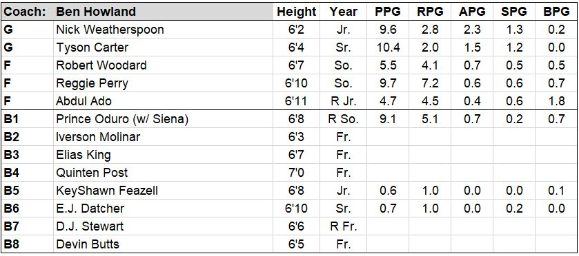 miss state roster.JPG