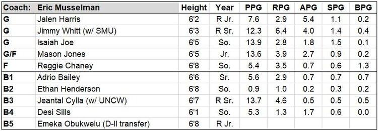 arky roster.JPG