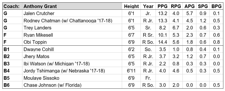 dayton roster pic 19-20.PNG
