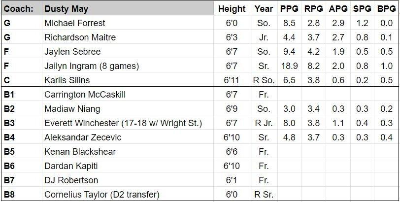 FAU roster.JPG