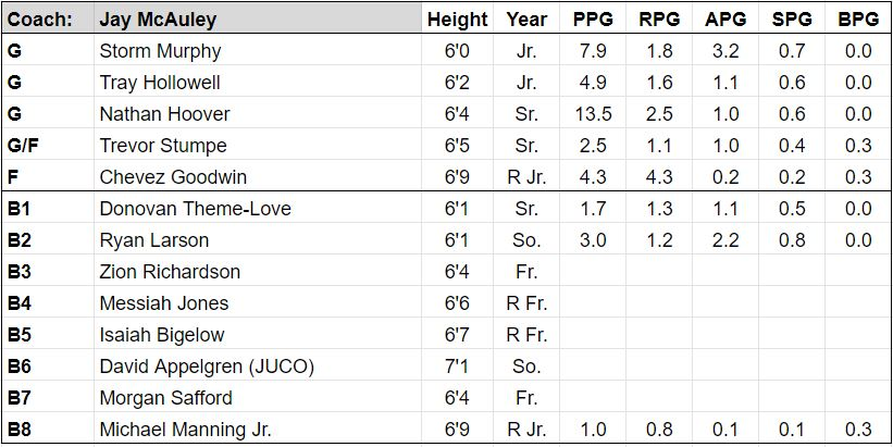 wofford roster.JPG