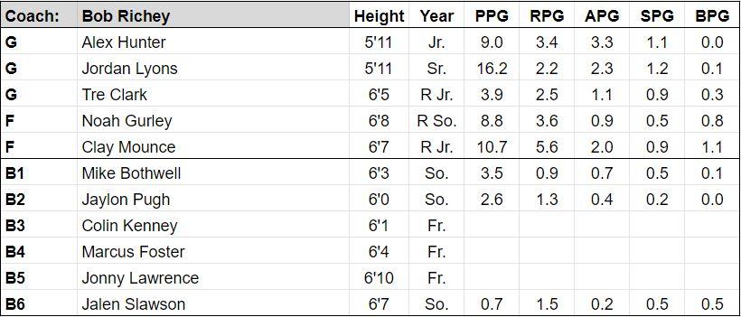 furman roster.JPG