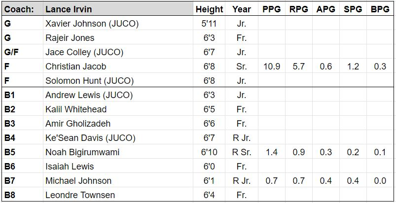 chicago state roster.JPG