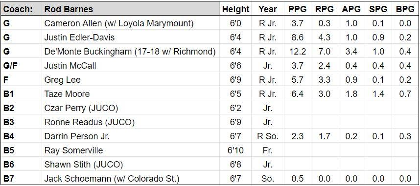 bakersfield roster.JPG