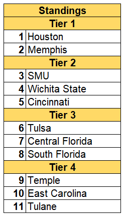 [Image: AAC+standings+20-21.PNG?format=300w]