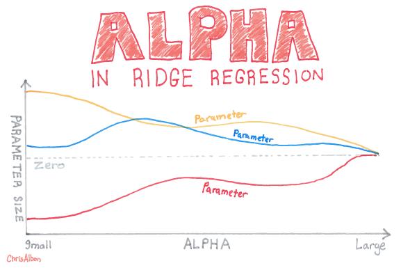 Alpha_In_Ridge_Regression_web.png