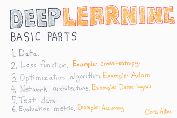 Basic_Parts_Of_Deep_Learning_web.png