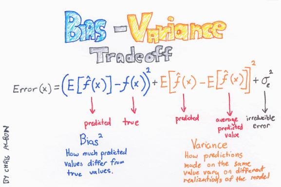 Bias-Variance_Tradeoff_web.png