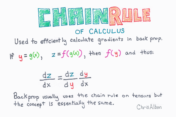 Chain_Rule_Of_Calculus_web.png