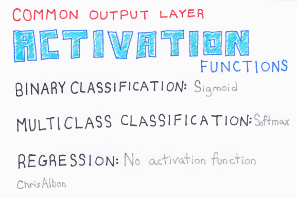 Common_Output_Layer_Activation_Functions_web.png