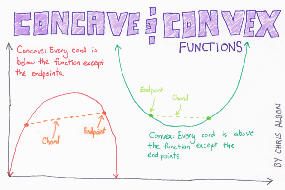 Concave_And_Convex_Functions_web.png
