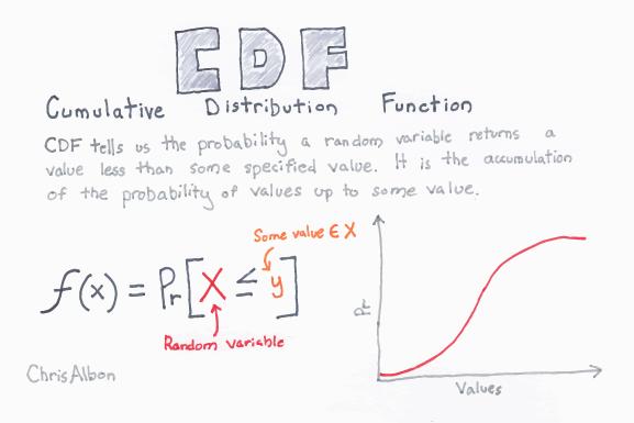Cumulative_Distribution_Function_web.png
