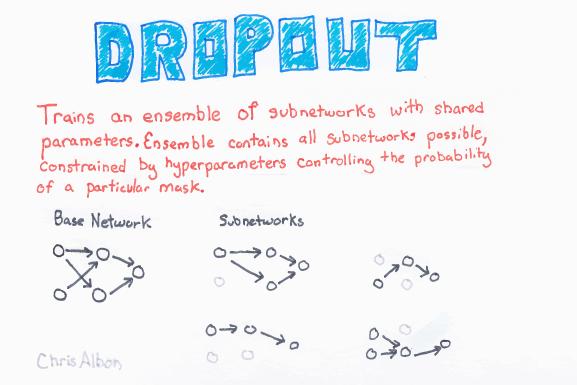 Dropout_web.png