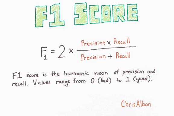 F1_Score_web.png