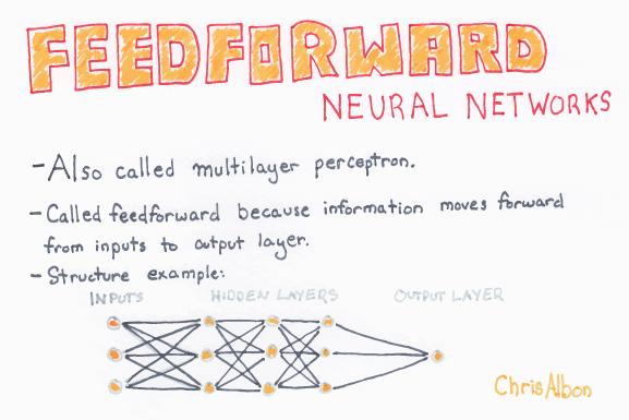 Feedforward_Neural_Networks_web.png